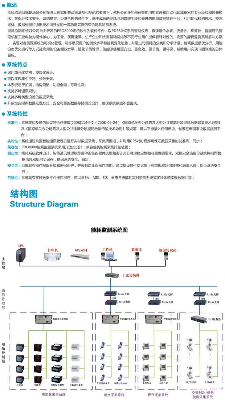 PRO8000能耗监测系统